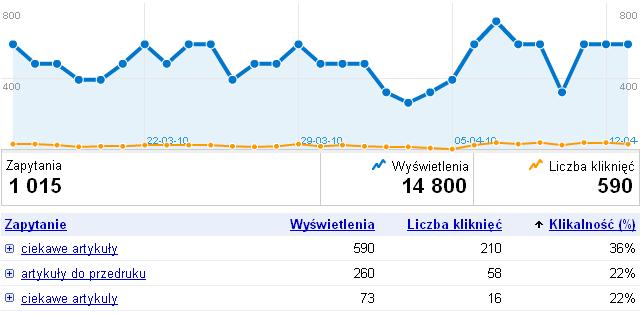 Statystyki słów kluczowych w narzędziach dla webmasterów