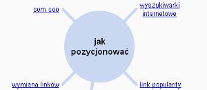 wonder-wheel-jak-pozycjonowac