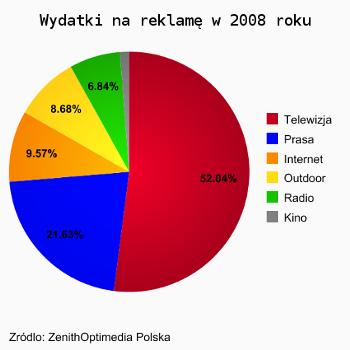 Wydatki na reklamę w mediach w 2008