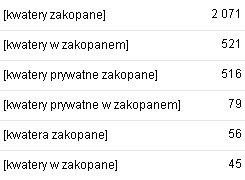 wyniki adwords - kwatery zakopane